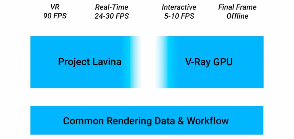 En este curso te introducirás en los conceptos y metodologías propias de V-Ray. Aprenderás el uso de los elementos para mejorar tus técnicas de iluminación, edición de texturas, control de reflejos y ambientación de la escena. lavina, chaos group, raytrace